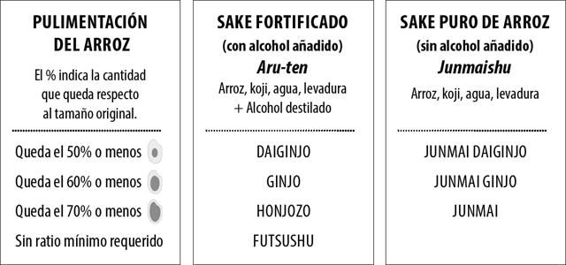 Tipos de Sake